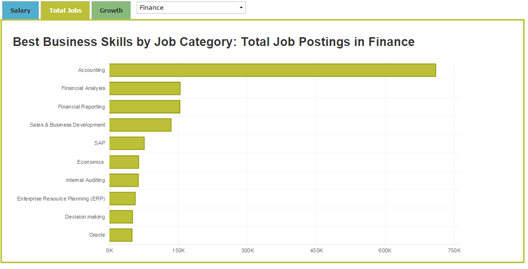 Which jobs relate to finance investment eur/cad forexpros cafe