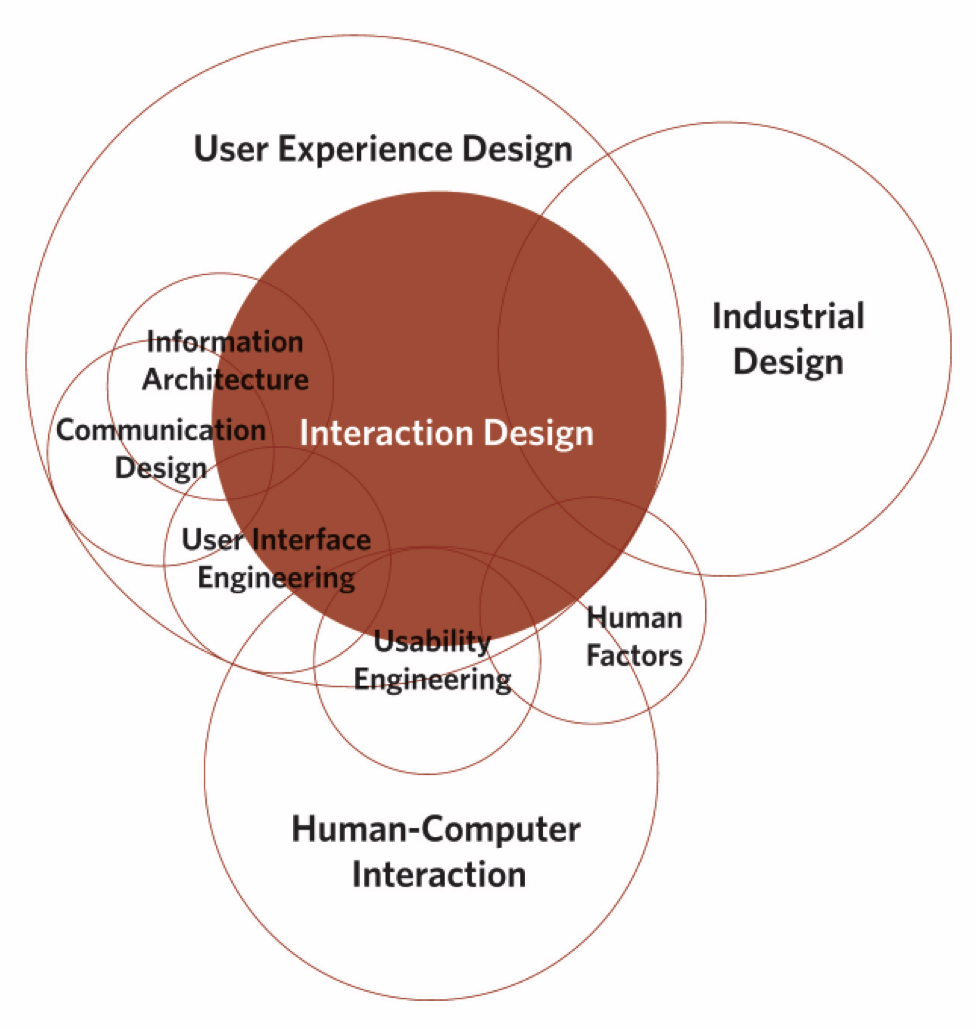 5 High Paying Ux Design Careers Here In The Hub Bentley University