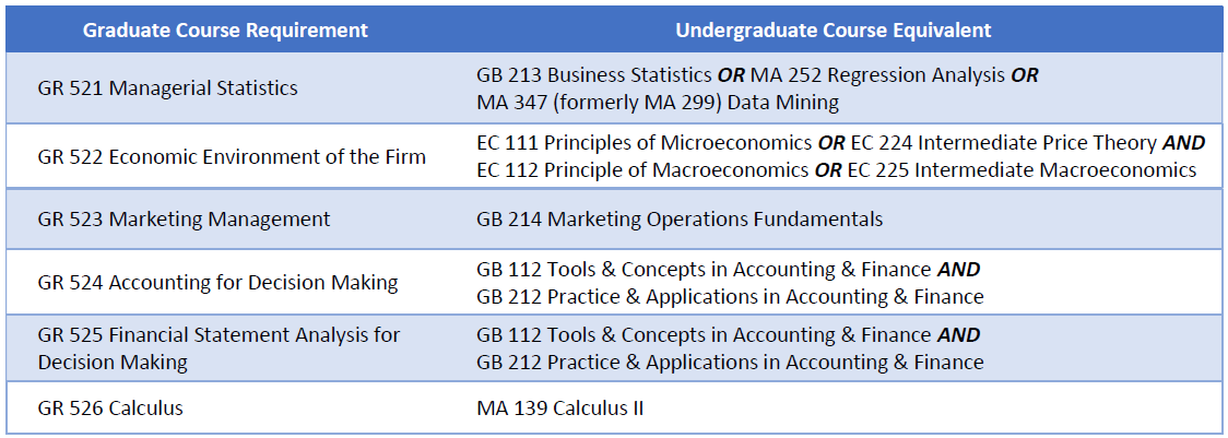 Grad requirements and UG equivalents.png