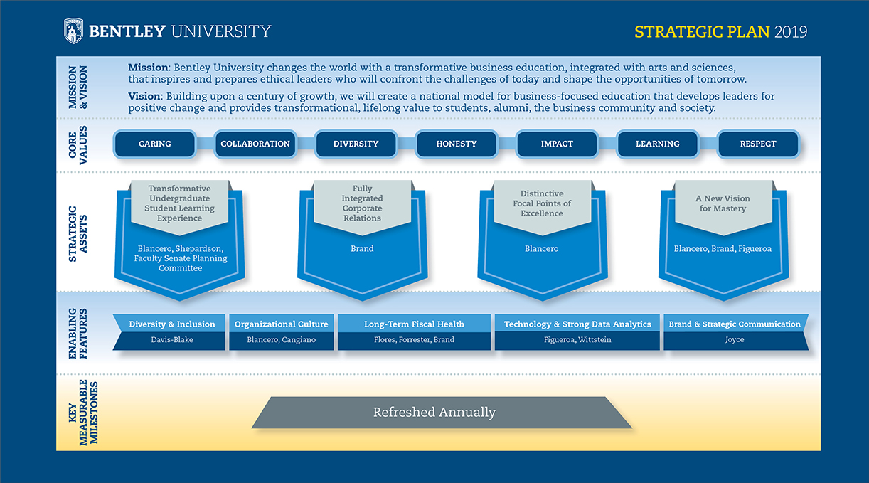 Image of the Strategic Plan. For further information please email strategicplanning@bentley.edu.